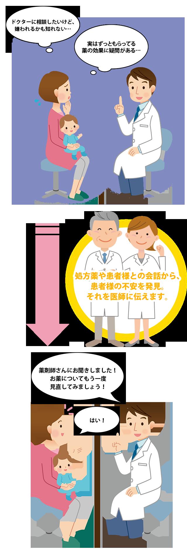 ドクターと患者様の架け橋